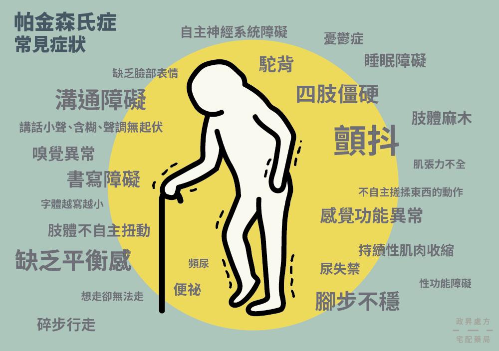 多種帕金森氏症症狀的顫抖人體