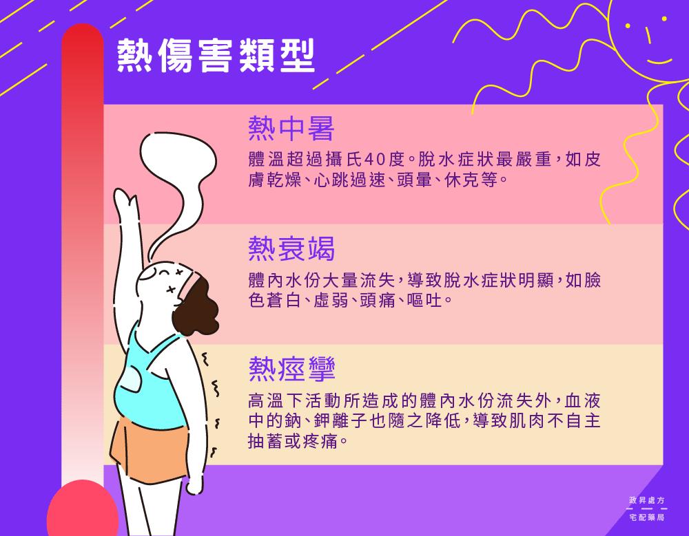 熱傷害主要分為三種類型